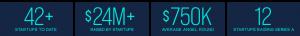 Infographic: 42+ startups to date; $24M+ raised by startups; $750k average angel round; 12 startups raising series A.